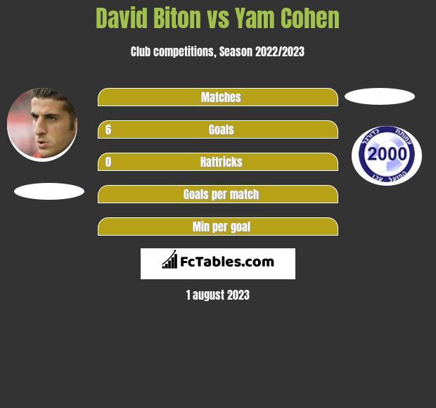 David Biton vs Yam Cohen h2h player stats