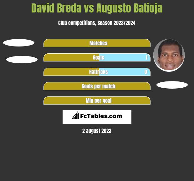 David Breda vs Augusto Batioja h2h player stats