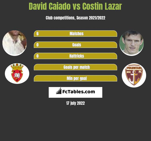 David Caiado vs Costin Lazar infographic