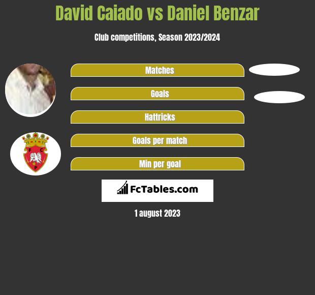 David Caiado vs Daniel Benzar infographic