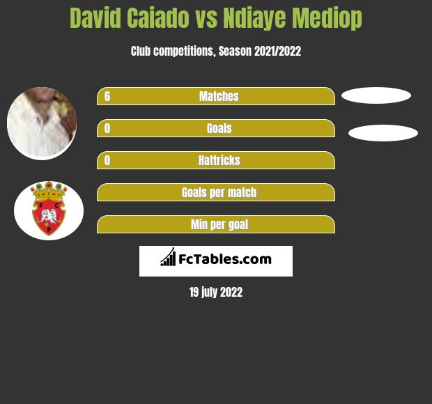 David Caiado vs Ndiaye Mediop infographic