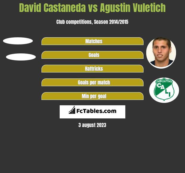 David Castaneda vs Agustin Vuletich h2h player stats