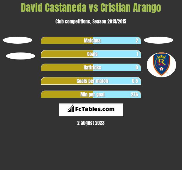 David Castaneda vs Cristian Arango h2h player stats