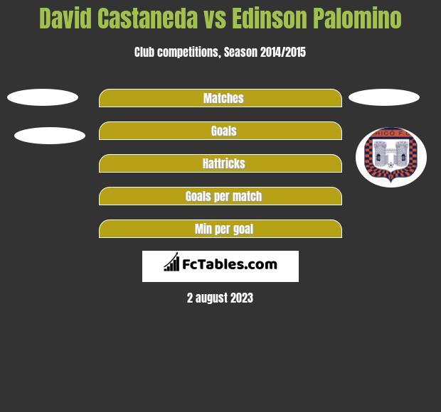 David Castaneda vs Edinson Palomino h2h player stats