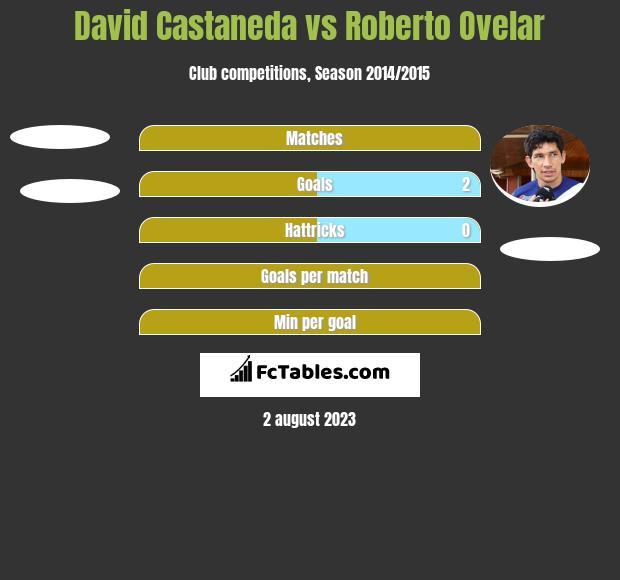 David Castaneda vs Roberto Ovelar h2h player stats