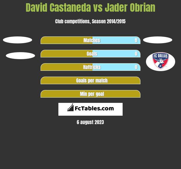 David Castaneda vs Jader Obrian h2h player stats