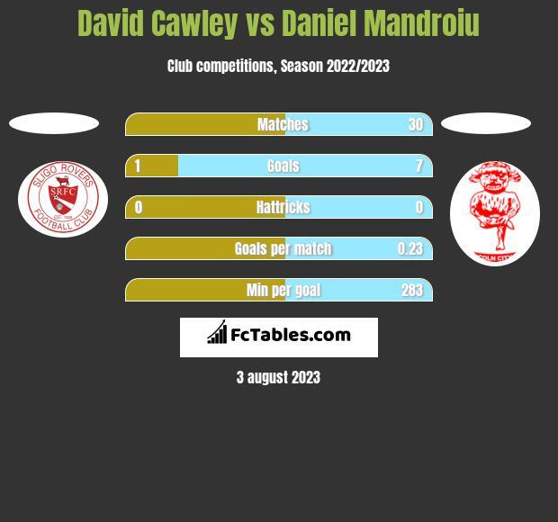 David Cawley vs Daniel Mandroiu h2h player stats