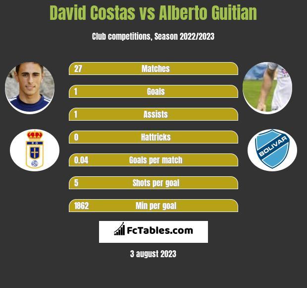 David Costas vs Alberto Guitian infographic