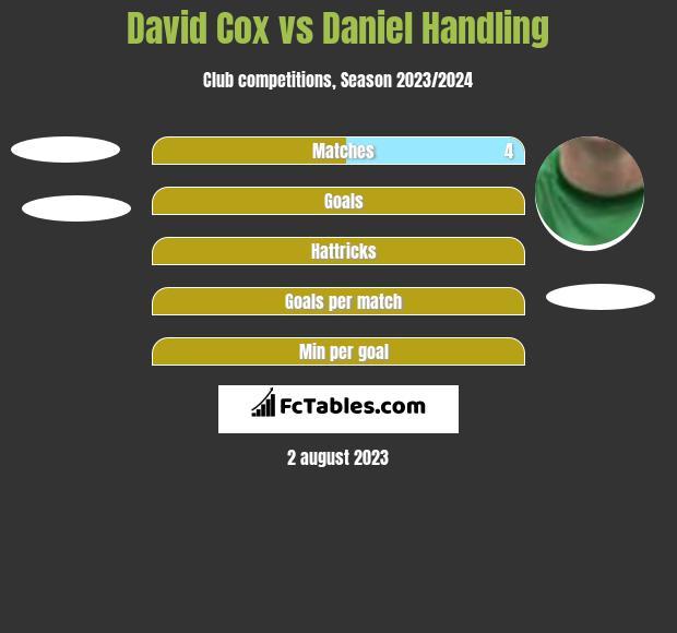 David Cox vs Daniel Handling h2h player stats