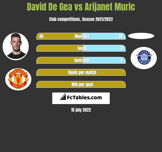 David De Gea vs Arijanet Muric infographic
