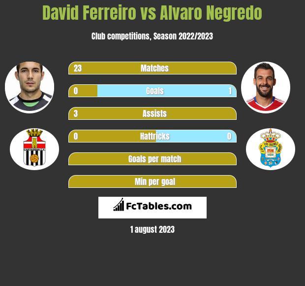 David Ferreiro vs Alvaro Negredo infographic
