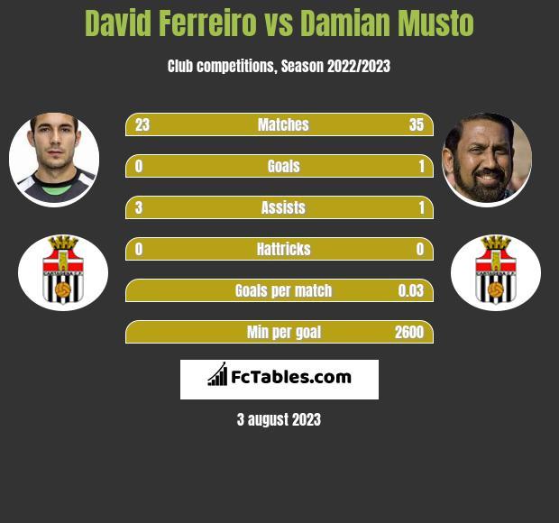David Ferreiro vs Damian Musto infographic