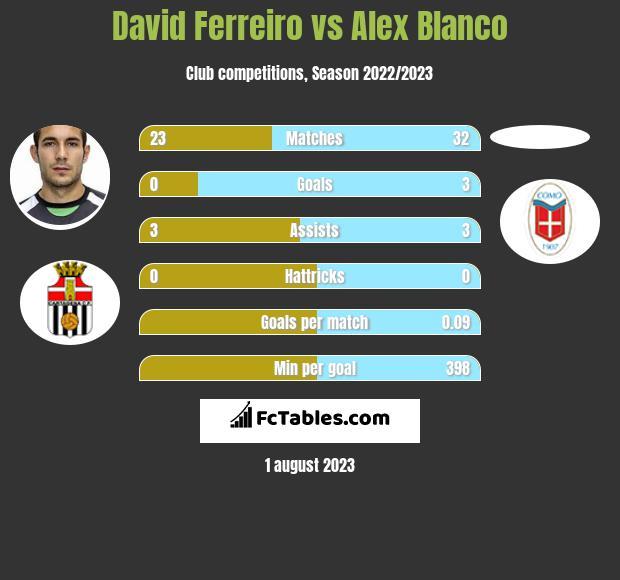 David Ferreiro vs Alex Blanco infographic