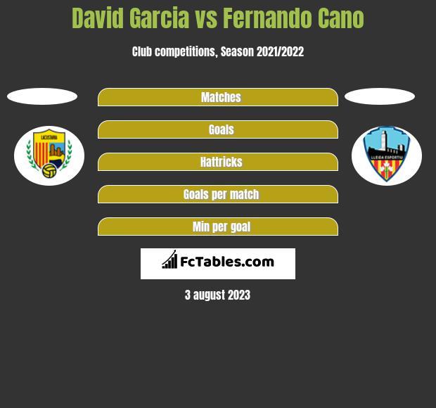 David Garcia vs Fernando Cano h2h player stats