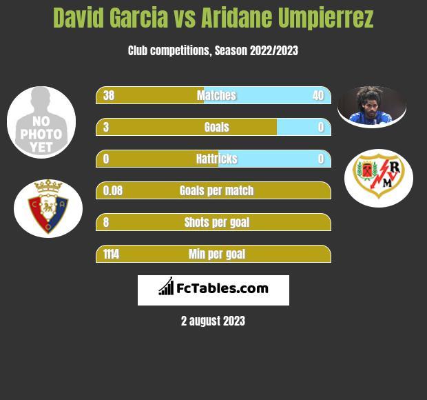 David Garcia vs Aridane Umpierrez infographic