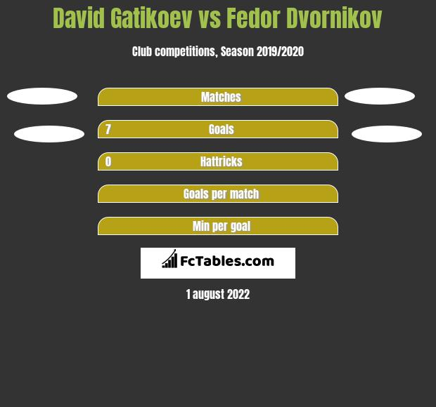 David Gatikoev vs Fedor Dvornikov h2h player stats
