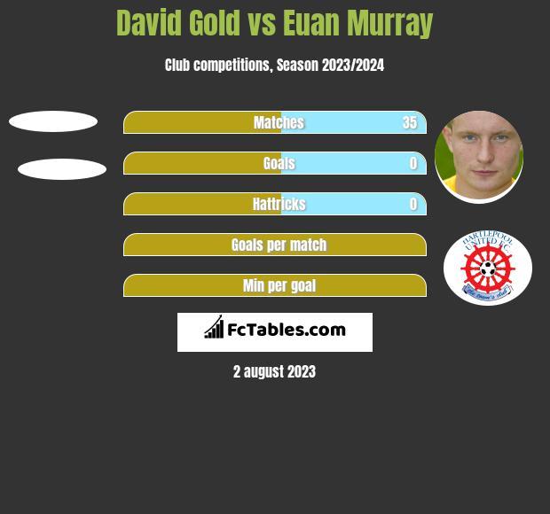 David Gold vs Euan Murray h2h player stats