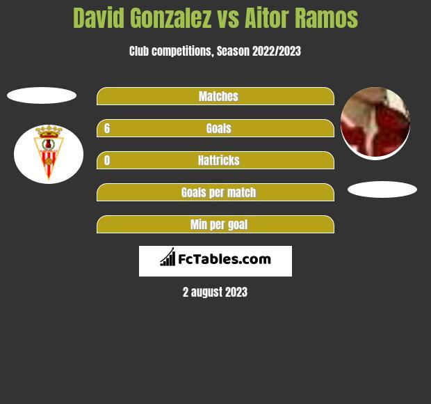 David Gonzalez vs Aitor Ramos h2h player stats