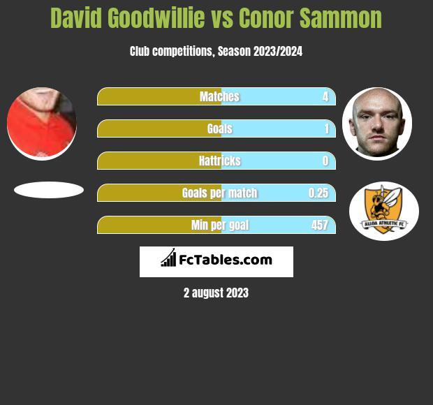 David Goodwillie vs Conor Sammon h2h player stats
