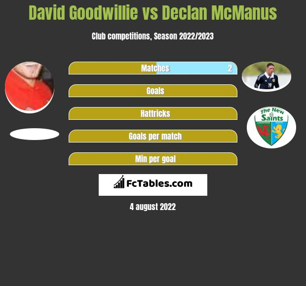 David Goodwillie vs Declan McManus h2h player stats