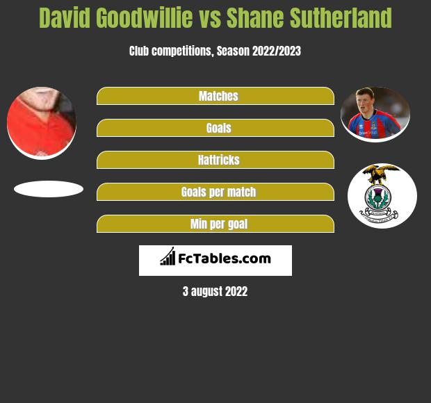 David Goodwillie vs Shane Sutherland h2h player stats