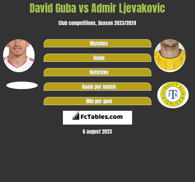 David Guba vs Admir Ljevakovic infographic