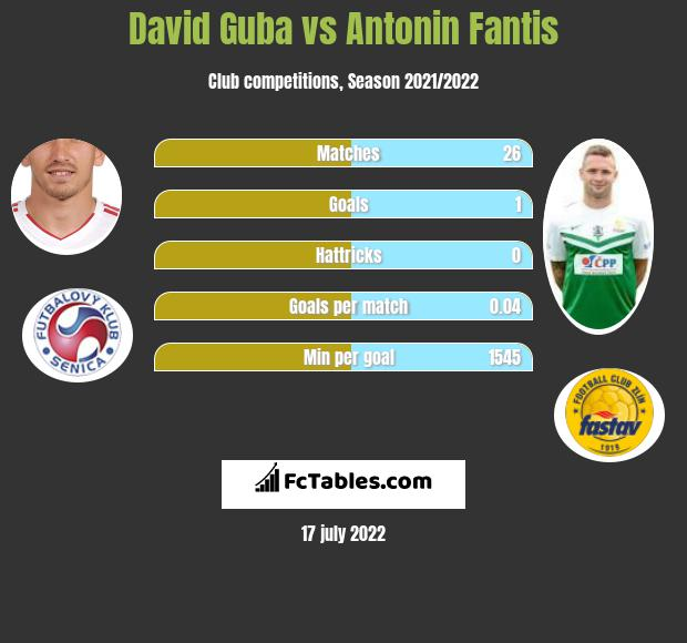David Guba vs Antonin Fantis infographic