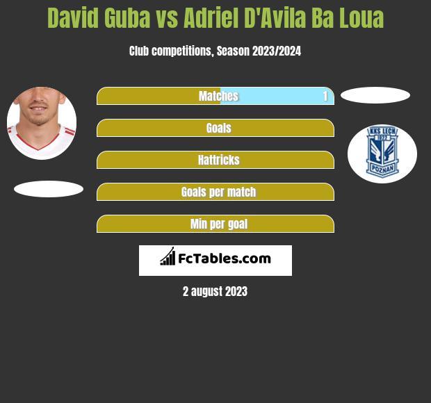 David Guba vs Adriel D'Avila Ba Loua infographic