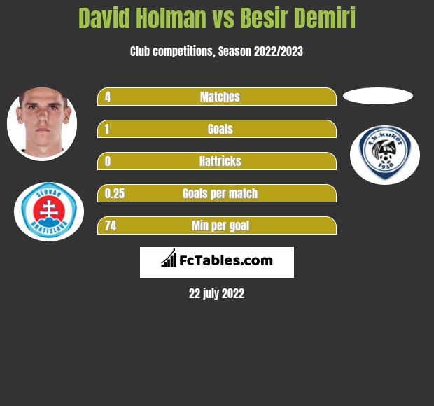 David Holman vs Besir Demiri infographic