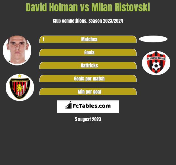 David Holman vs Milan Ristovski infographic