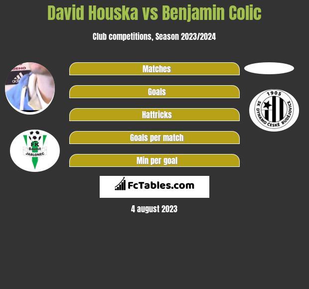 David Houska vs Benjamin Colic infographic