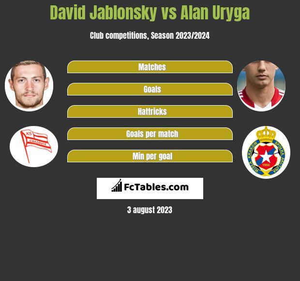 David Jablonsky vs Alan Uryga infographic