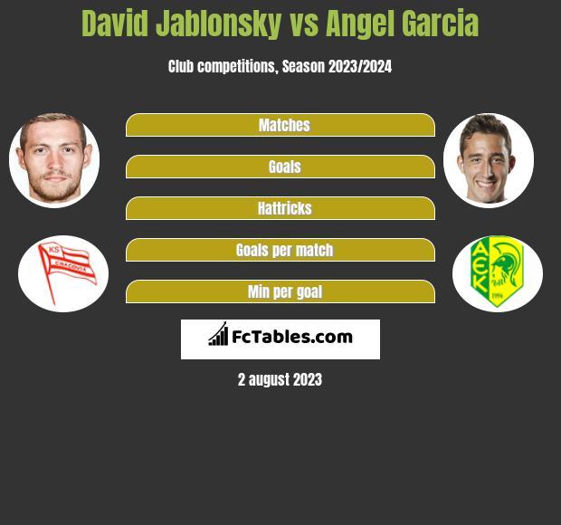 David Jablonsky vs Angel Garcia infographic