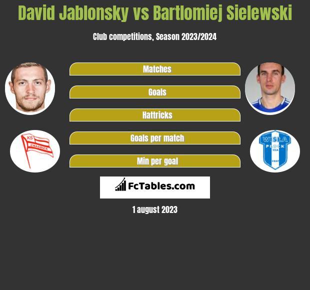 David Jablonsky vs Bartlomiej Sielewski infographic