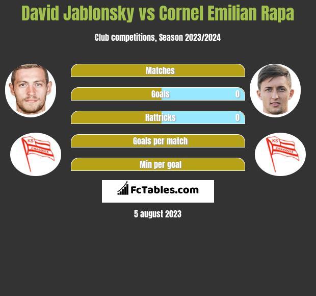 David Jablonsky vs Cornel Emilian Rapa infographic