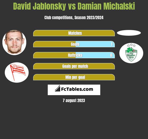 David Jablonsky vs Damian Michalski infographic