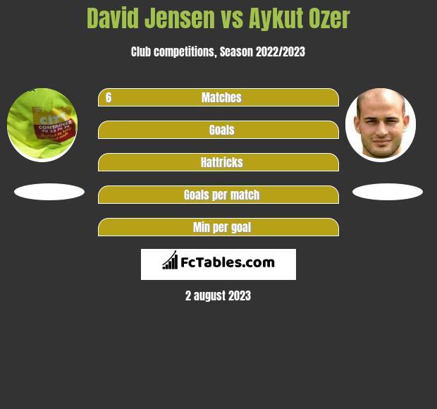 David Jensen vs Aykut Ozer infographic