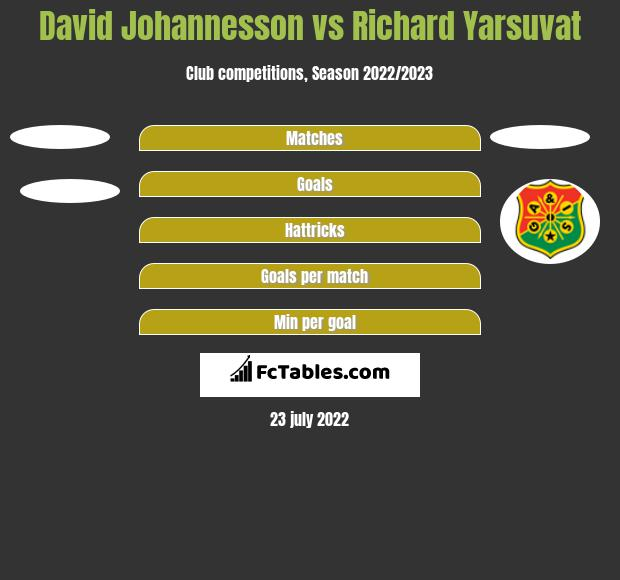 David Johannesson vs Richard Yarsuvat h2h player stats