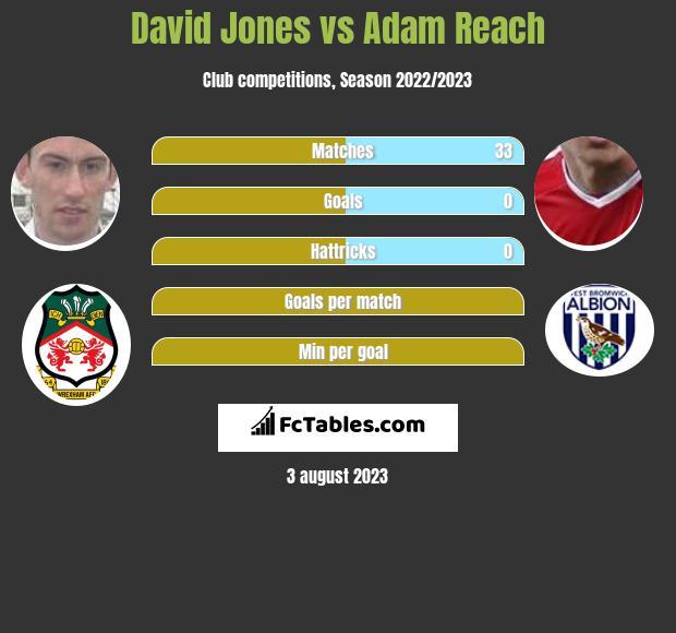 David Jones vs Adam Reach infographic