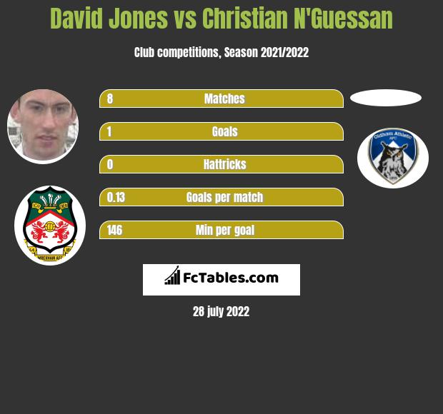 David Jones vs Christian N'Guessan infographic