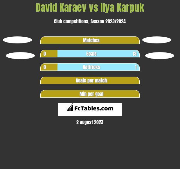 David Karaev vs Ilya Karpuk h2h player stats