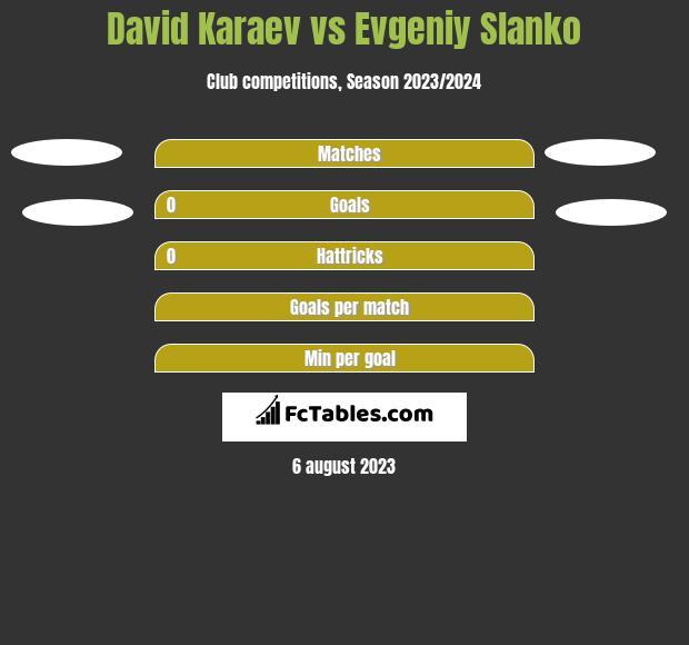 David Karaev vs Evgeniy Slanko h2h player stats