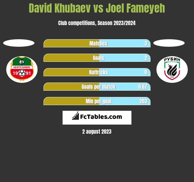 David Khubaev vs Joel Fameyeh h2h player stats