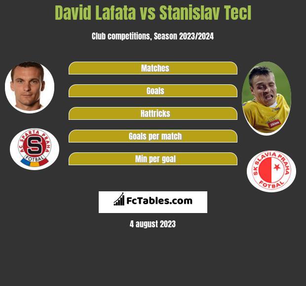 David Lafata vs Stanislav Tecl h2h player stats