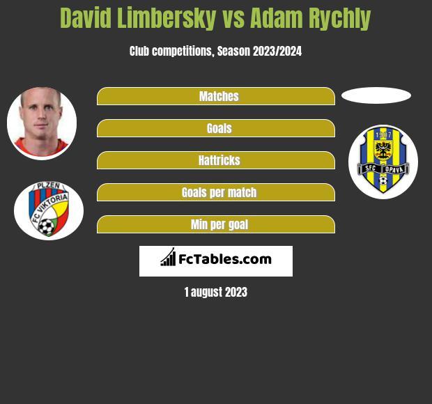 David Limbersky vs Adam Rychly infographic