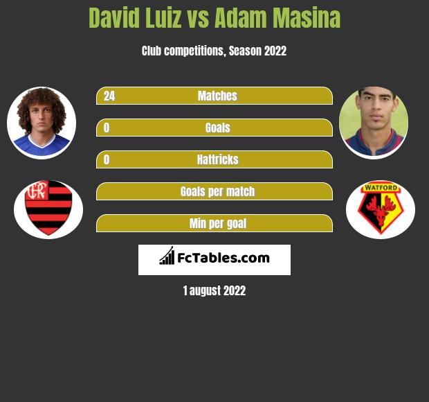 David Luiz vs Adam Masina infographic