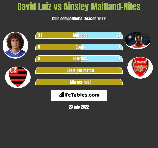 David Luiz vs Ainsley Maitland-Niles infographic