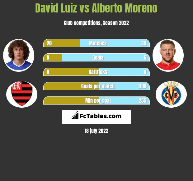 David Luiz vs Alberto Moreno infographic