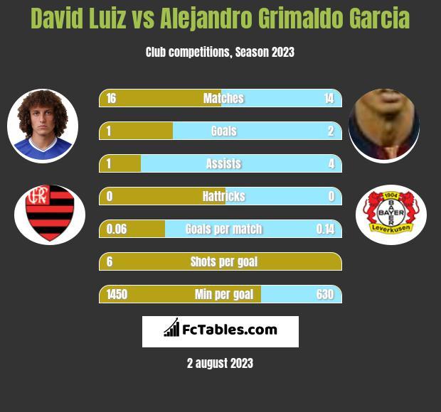 David Luiz vs Alejandro Grimaldo Garcia infographic
