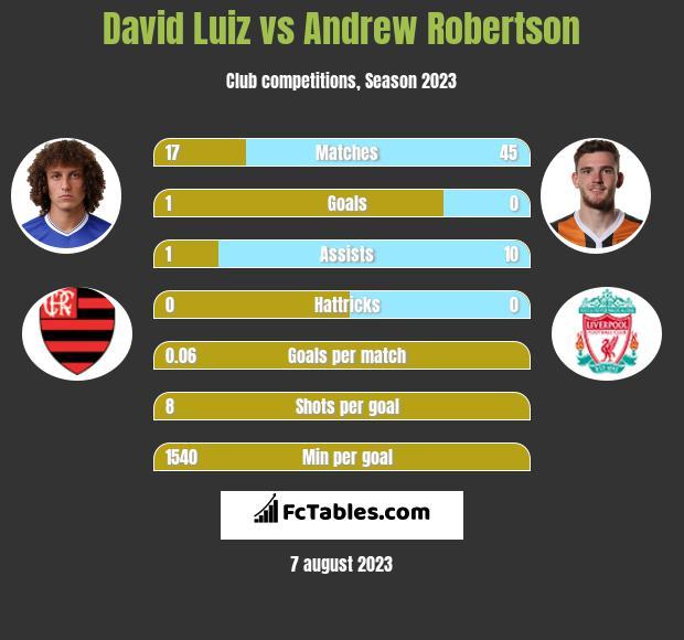 David Luiz vs Andrew Robertson infographic